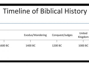 All about Bible Time Lines And Chronology Teachinghearts